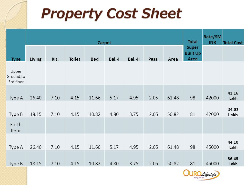 Property Cost Sheet Type Carpet Total Super Built Up Area Rate/SM INRTotal Cost LivingKit.ToiletBedBal.-IBal.-IIPass.Area Upper Ground,to 3rd floor Type A26.407.104.1511.665.174.952.0561.489842000 41.16 Lakh Type B18.157.104.1510.824.803.752.0550.828142000 34.02 Lakh Forth floor Type A26.407.104.1511.665.174.952.0561.489845000 44.10 Lakh Type B18.157.104.1510.824.803.752.0550.828145000 36.45 Lakh