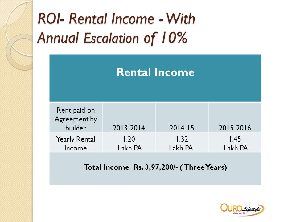 ROI- Rental Income - With Annual Escalation of 10% Rental Income Rent paid on Agreement by builder2013-20142014-152015-2016 Yearly Rental Income 1.20 Lakh PA 1.32 Lakh PA.