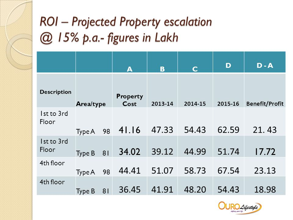 ROI – Projected Property escalation @ 15% p.a.- figures in Lakh ABC DD - A Description Area/type Property Cost 2013-142014-152015-16Benefit/Profit 1st to 3rd Floor Type A 98 41.16 47.3354.4362.5921.