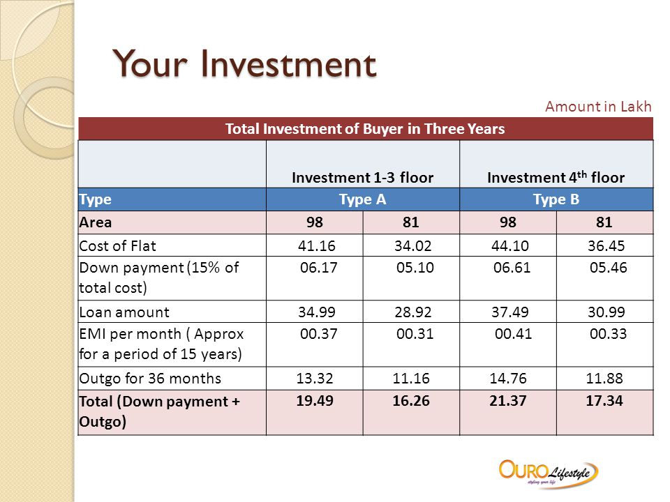 Your Investment Amount in Lakh Total Investment of Buyer in Three Years Investment 1-3 floorInvestment 4 th floor TypeType AType B Area98819881 Cost of Flat 41.16 34.02 44.10 36.45 Down payment (15% of total cost) 06.17 05.10 06.61 05.46 Loan amount 34.99 28.92 37.49 30.99 EMI per month ( Approx for a period of 15 years) 00.37 00.31 00.41 00.33 Outgo for 36 months13.3211.1614.7611.88 Total (Down payment + Outgo) 19.4916.2621.3717.34