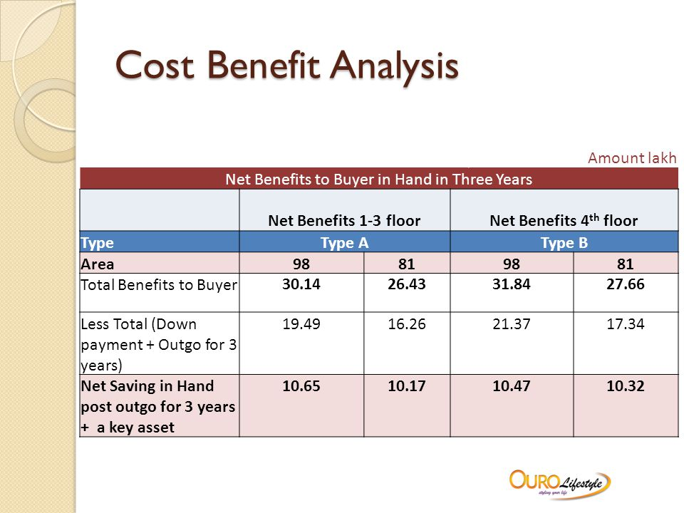 Cost Benefit Analysis Amount lakh Net Benefits to Buyer in Hand in Three Years Net Benefits 1-3 floorNet Benefits 4 th floor TypeType AType B Area98819881 Total Benefits to Buyer 30.1426.4331.8427.66 Less Total (Down payment + Outgo for 3 years) 19.4916.2621.3717.34 Net Saving in Hand post outgo for 3 years + a key asset 10.6510.1710.4710.32