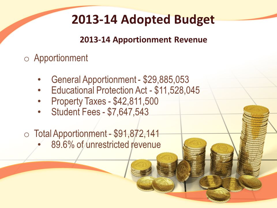 2013-14 Adopted Budget 2013-14 Apportionment Revenue o Apportionment General Apportionment - $29,885,053 Educational Protection Act - $11,528,045 Property Taxes - $42,811,500 Student Fees - $7,647,543 o Total Apportionment - $91,872,141 89.6% of unrestricted revenue