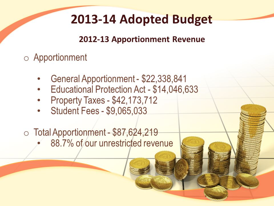 2013-14 Adopted Budget 2012-13 Apportionment Revenue o Apportionment General Apportionment - $22,338,841 Educational Protection Act - $14,046,633 Property Taxes - $42,173,712 Student Fees - $9,065,033 o Total Apportionment - $87,624,219 88.7% of our unrestricted revenue