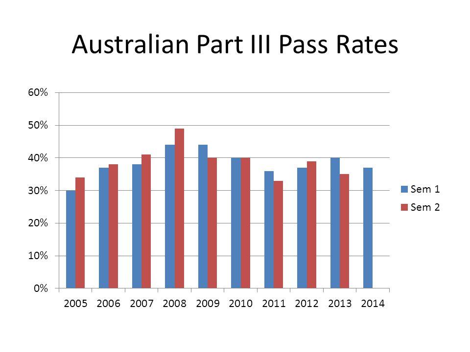 Australian Part III Pass Rates