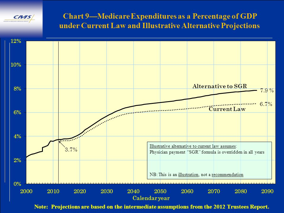 Chart 9—Medicare Expenditures as a Percentage of GDP under Current Law and Illustrative Alternative Projections Illustrative alternative to current law assumes: Physician payment SGR formula is overridden in all years NB: This is an illustration, not a recommendation