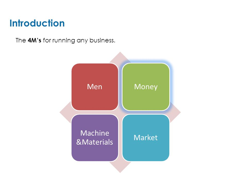 MenMoney Machine &Materials Market Introduction The 4M's for running any business.