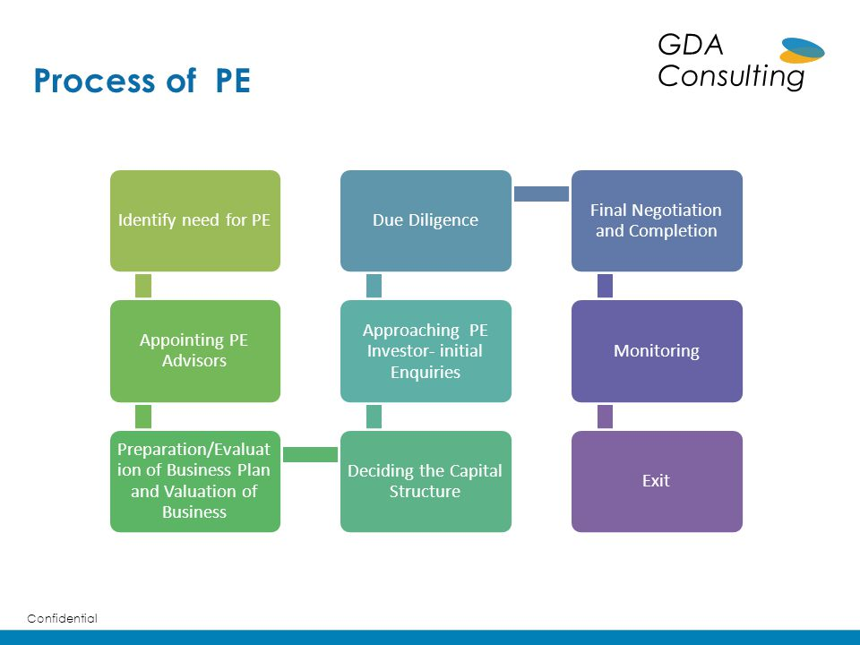 Process of PE Confidential GDA Consulting Identify need for PE Appointing PE Advisors Preparation/Evaluat ion of Business Plan and Valuation of Busine