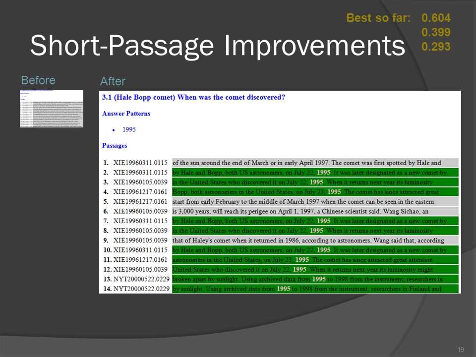 Short-Passage Improvements Best so far:0.604 0.399 0.293 Before After 19