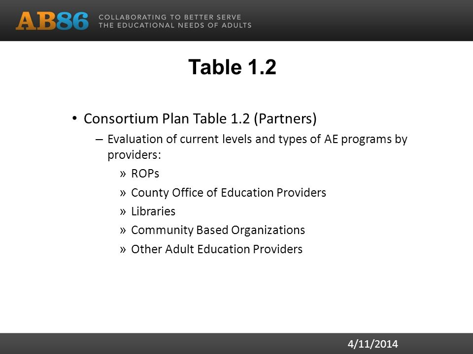 Table 1.2 Consortium Plan Table 1.2 (Partners) – Evaluation of current levels and types of AE programs by providers: » ROPs » County Office of Educati