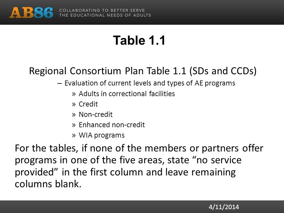 Table 1.1 Regional Consortium Plan Table 1.1 (SDs and CCDs) – Evaluation of current levels and types of AE programs » Adults in correctional facilities » Credit » Non-credit » Enhanced non-credit » WIA programs For the tables, if none of the members or partners offer programs in one of the five areas, state no service provided in the first column and leave remaining columns blank.