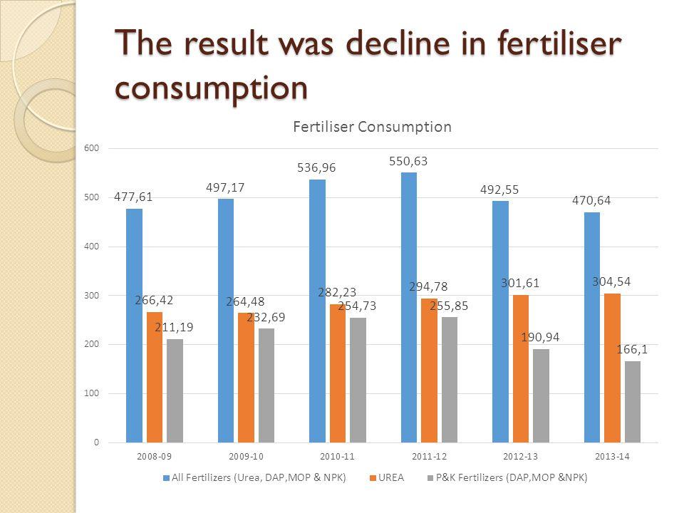 The result was decline in fertiliser consumption