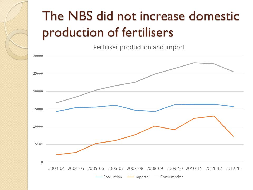 The NBS did not increase domestic production of fertilisers