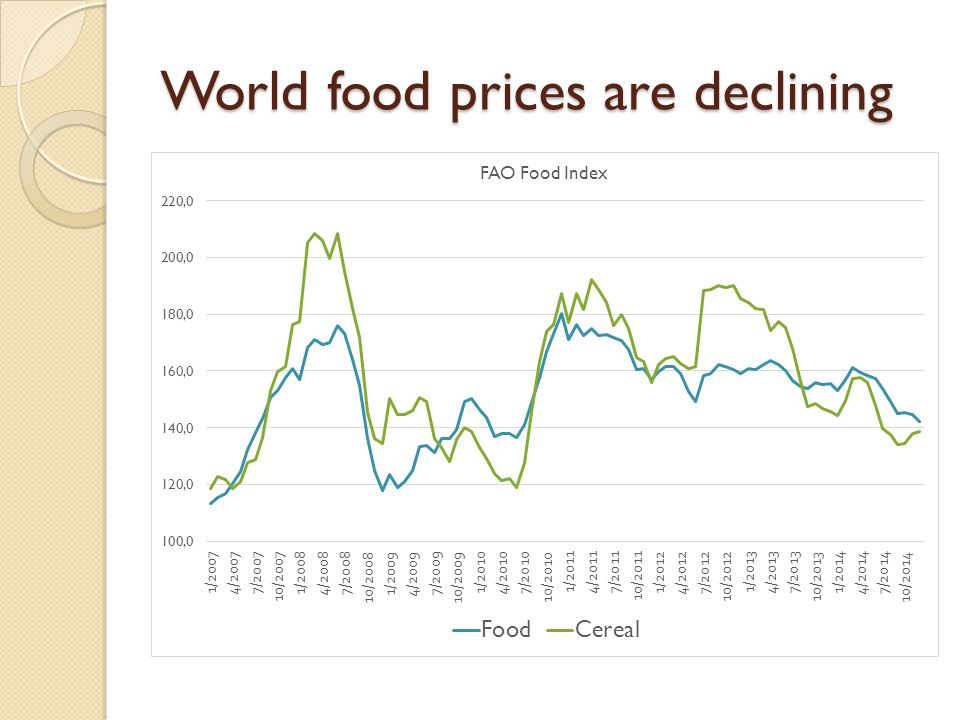 World food prices are declining