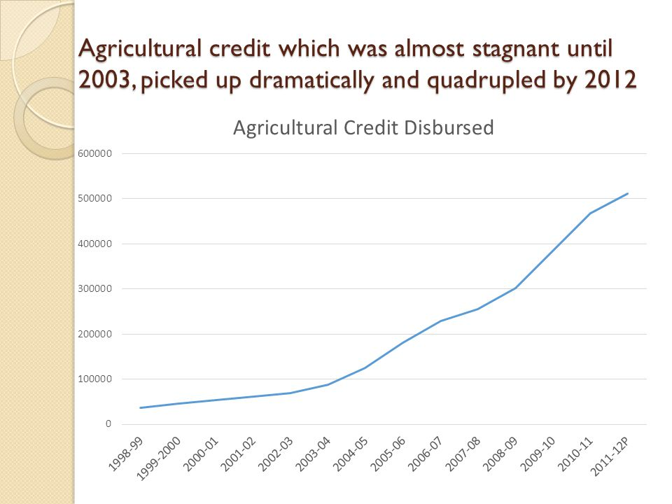 Agricultural credit which was almost stagnant until 2003, picked up dramatically and quadrupled by 2012