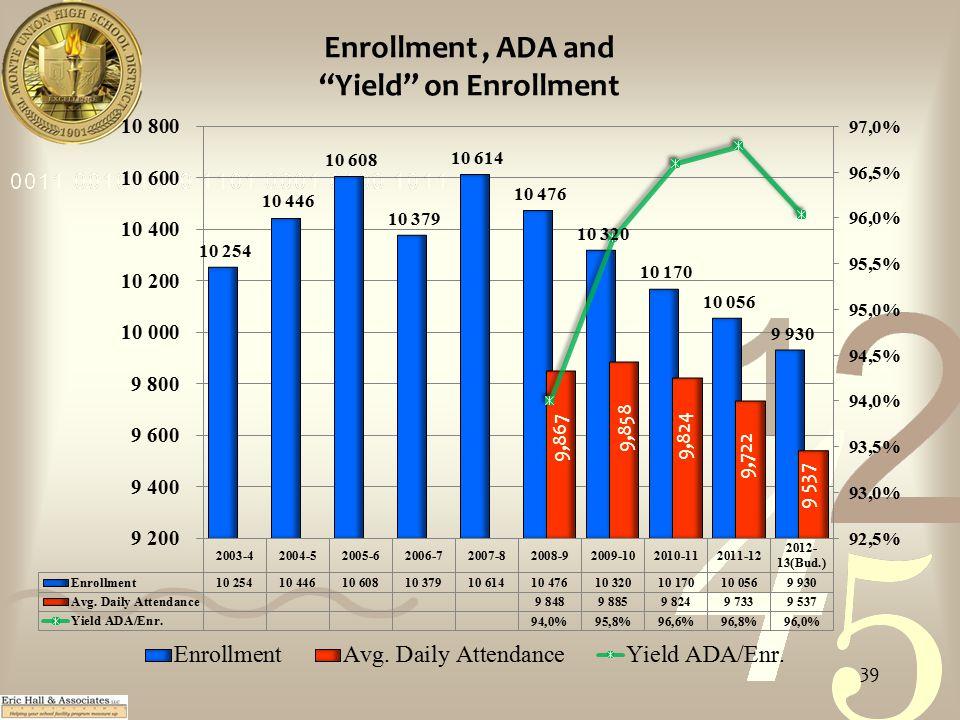 Enrollment, ADA and Yield on Enrollment 39