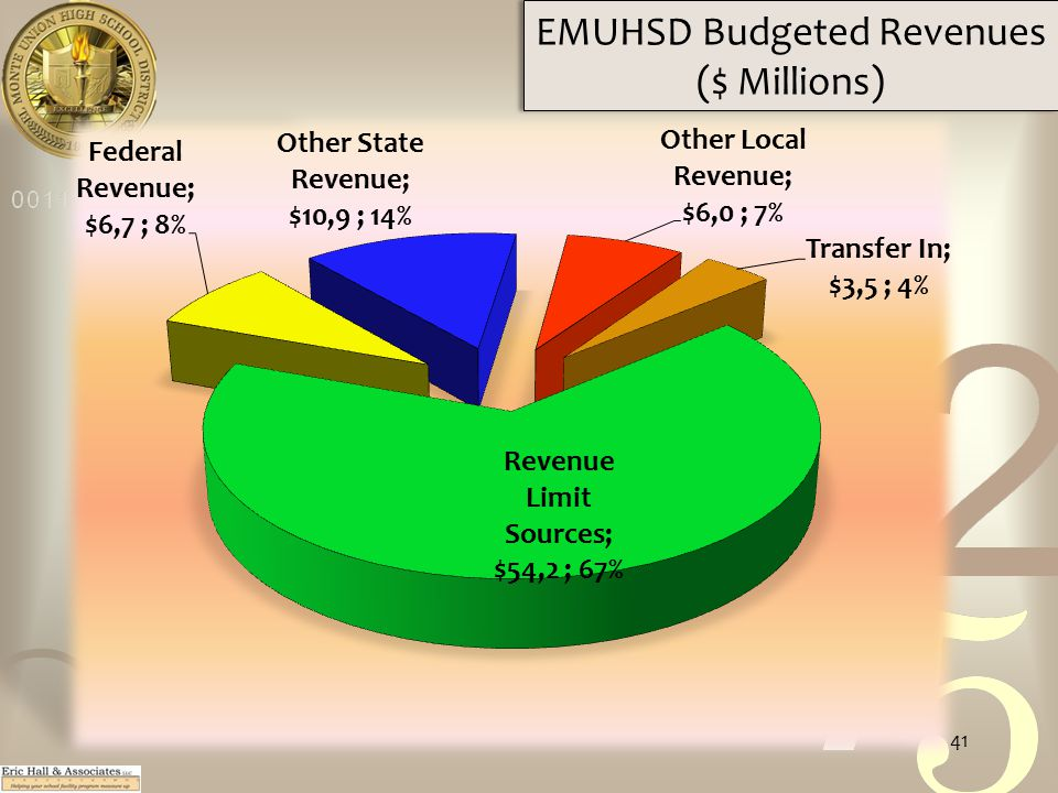 EMUHSD Budgeted Revenues ($ Millions) 41