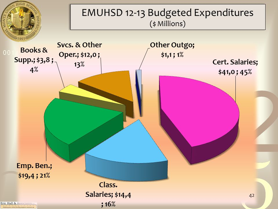 EMUHSD 12-13 Budgeted Expenditures ($ Millions) 42