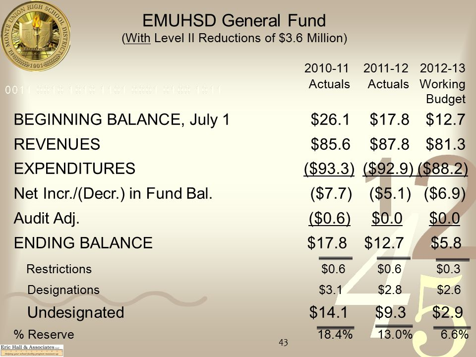 2010-112011-122012-13 Actuals Actuals Working Budget BEGINNING BALANCE, July 1$26.1$17.8$12.7 REVENUES$85.6$87.8$81.3 EXPENDITURES ($93.3) ($92.9) ($88.2) Net Incr./(Decr.) in Fund Bal.