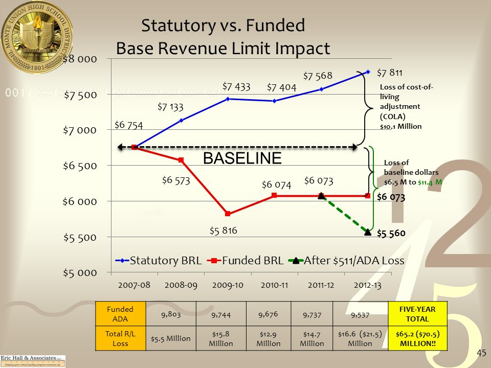Statutory vs. Funded Base Revenue Limit Impact Loss of cost-of- living adjustment (COLA) $10.1 Million Loss of baseline dollars $6.5 M to $11.4 M BASE