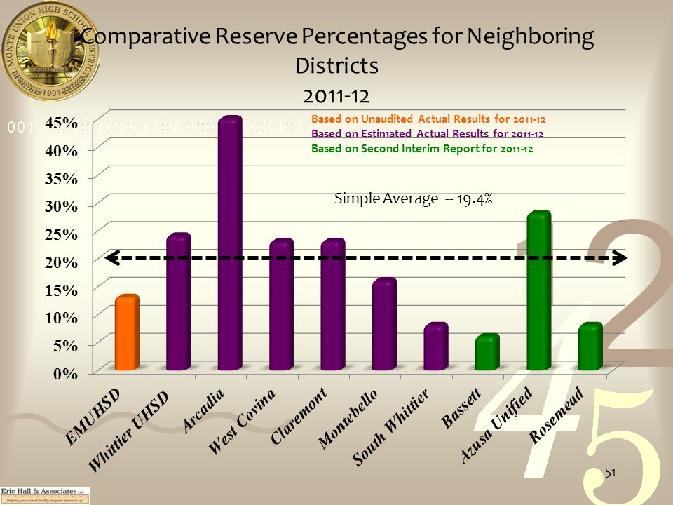 Comparative Reserve Percentages for Neighboring Districts 2011-12 Simple Average -- 19.4% Based on Unaudited Actual Results for 2011-12 Based on Estimated Actual Results for 2011-12 Based on Second Interim Report for 2011-12 51