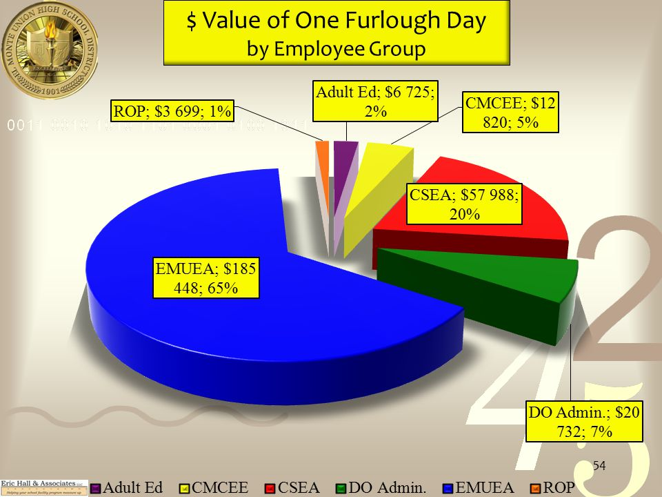 $ Value of One Furlough Day by Employee Group 54