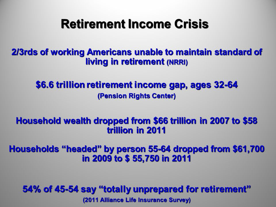Retirement Income Crisis 2/3rds of working Americans unable to maintain standard of living in retirement (NRRI) $6.6 trillion retirement income gap, a