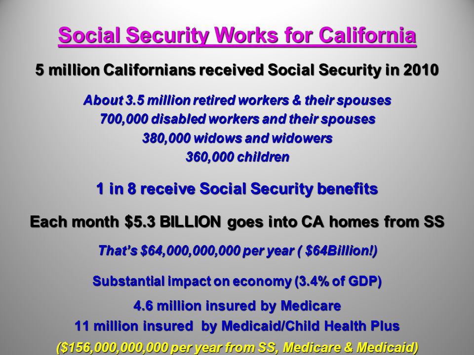 Social Security Works for California Social Security Works for California 5 million Californians received Social Security in 2010 About 3.5 million retired workers & their spouses 700,000 disabled workers and their spouses 380,000 widows and widowers 360,000 children 1 in 8 receive Social Security benefits Each month $5.3 BILLION goes into CA homes from SS That's $64,000,000,000 per year ( $64Billion!) Substantial impact on economy (3.4% of GDP) 4.6 million insured by Medicare 11 million insured by Medicaid/Child Health Plus ($156,000,000,000 per year from SS, Medicare & Medicaid) Source: Social Security, Medicare and Medicaid Work for California Social Security, Medicare and Medicaid Work for CaliforniaSocial Security, Medicare and Medicaid Work for California