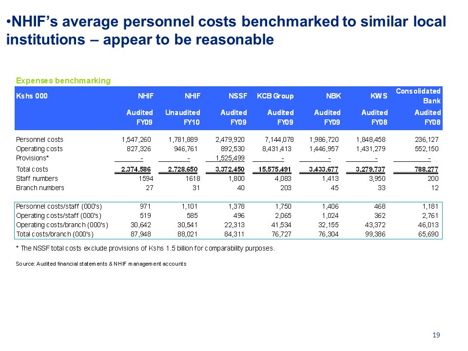 NHIF's average personnel costs benchmarked to similar local institutions – appear to be reasonable 19