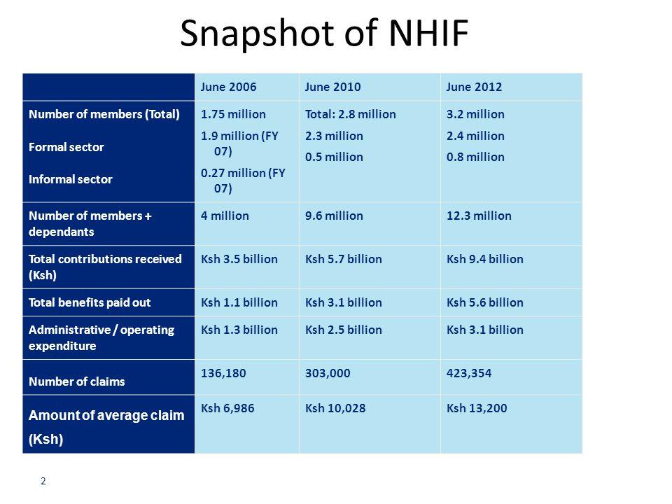 Snapshot of NHIF 2 June 2006June 2010June 2012 Number of members (Total) Formal sector Informal sector 1.75 million 1.9 million (FY 07) 0.27 million (
