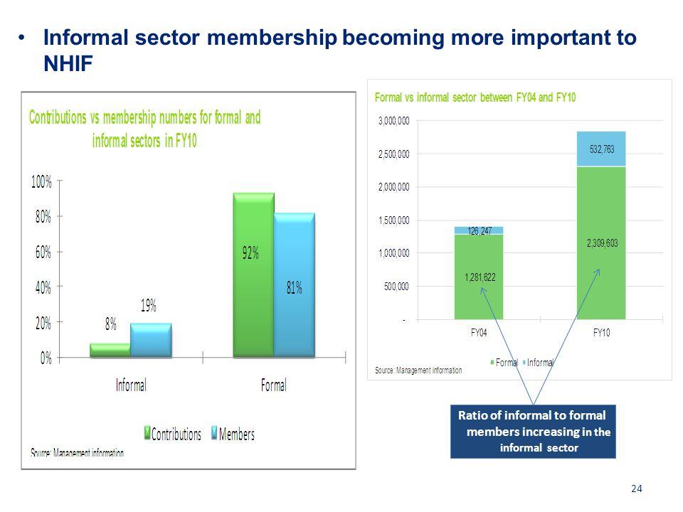 Informal sector membership becoming more important to NHIF 24 Ratio of informal to formal members increasing i n the informal sector