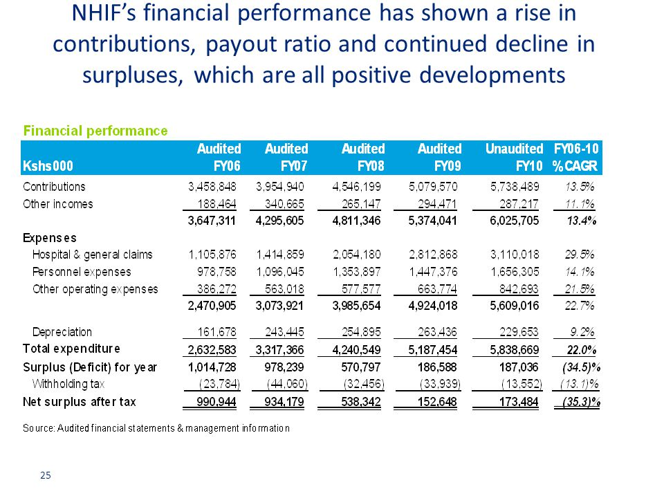 NHIF's financial performance has shown a rise in contributions, payout ratio and continued decline in surpluses, which are all positive developments 2