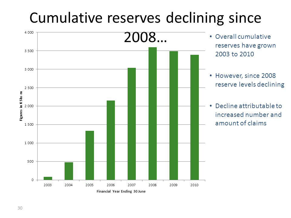 Cumulative reserves declining since 2008… 30 Overall cumulative reserves have grown 2003 to 2010 However, since 2008 reserve levels declining Decline
