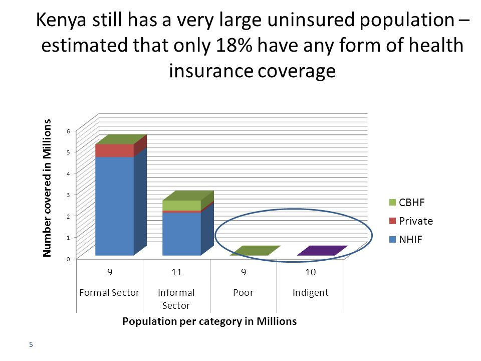 Kenya still has a very large uninsured population – estimated that only 18% have any form of health insurance coverage 5
