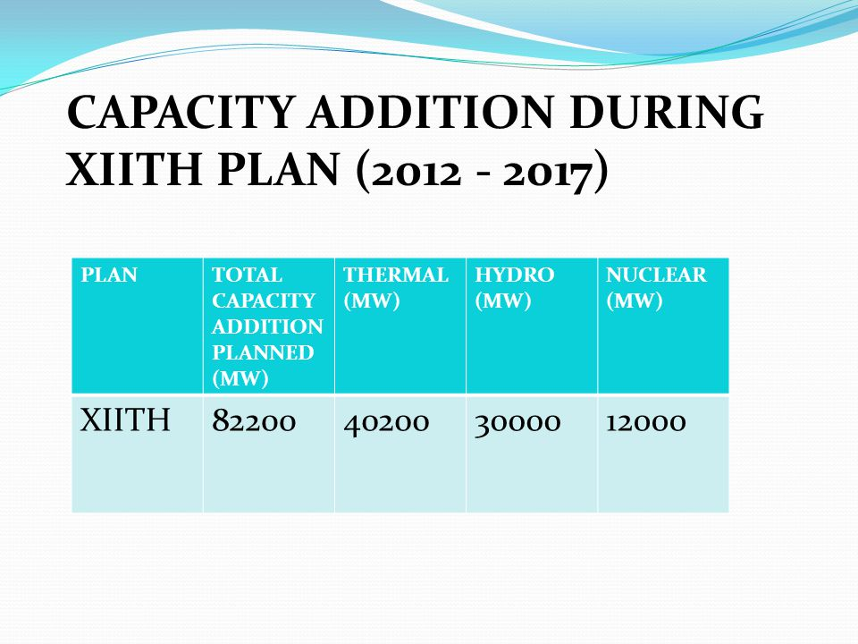 CAPACITY ADDITION DURING XIITH PLAN (2012 - 2017) PLANTOTAL CAPACITY ADDITION PLANNED (MW) THERMAL (MW) HYDRO (MW) NUCLEAR (MW) XIITH82200402003000012