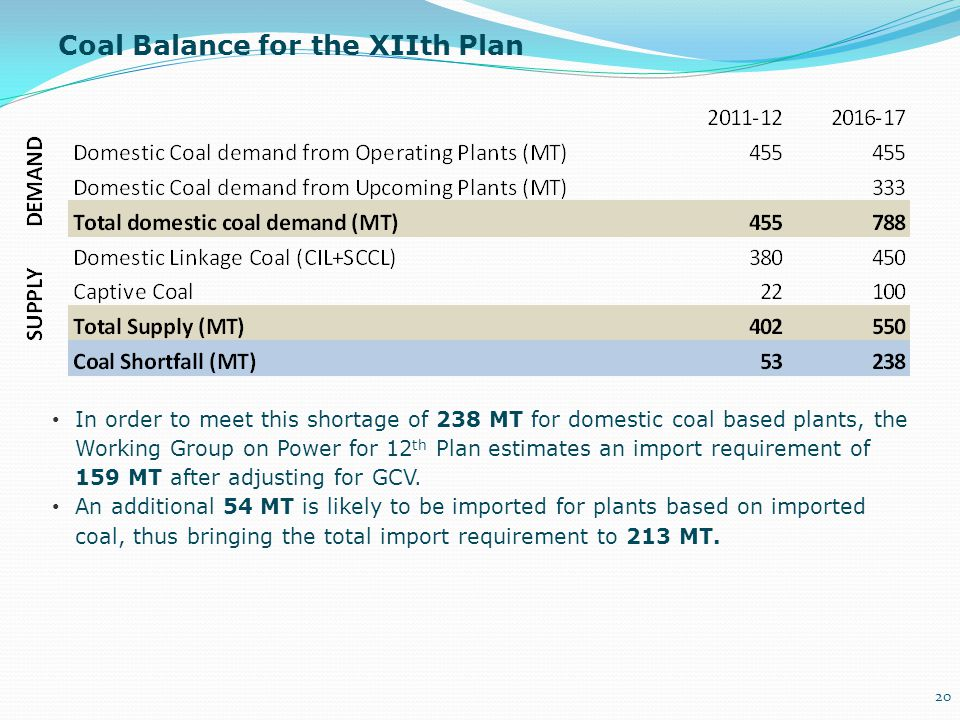 Coal Balance for the XIIth Plan In order to meet this shortage of 238 MT for domestic coal based plants, the Working Group on Power for 12 th Plan est
