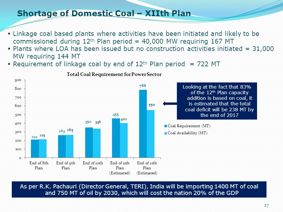  Linkage coal based plants where activities have been initiated and likely to be commissioned during 12 th Plan period = 40,000 MW requiring 167 MT 