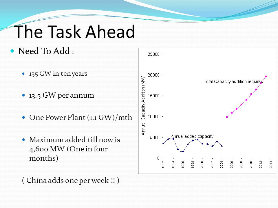 The Task Ahead Need To Add : 135 GW in ten years 13.5 GW per annum One Power Plant (1.1 GW)/mth Maximum added till now is 4,600 MW (One in four months