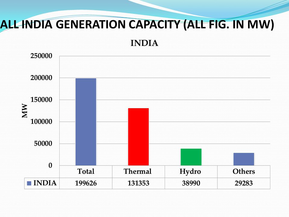 ALL INDIA GENERATION CAPACITY (ALL FIG. IN MW)
