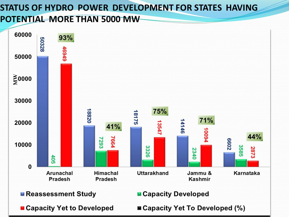 STATUS OF HYDRO POWER DEVELOPMENT FOR STATES HAVING POTENTIAL MORE THAN 5000 MW MW