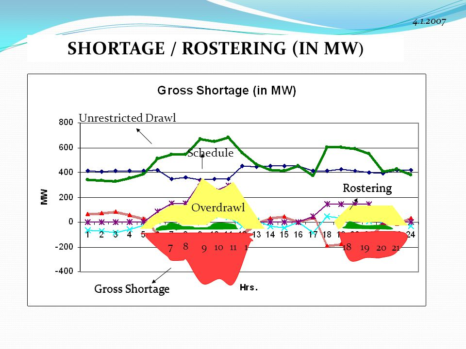 Gross Shortage Rostering Schedule Unrestricted Drawl SHORTAGE / ROSTERING (IN MW ) Gross Shortage Rostering 4.1.2007 78 9101111819 2021 Overdrawl