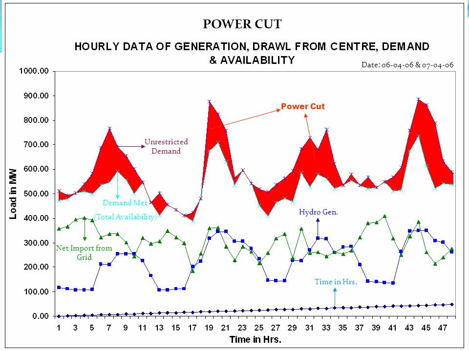 Power Cut Unrestricted Demand Hydro Gen. Net Import from Grid Time in Hrs. Demand Met (Total Availability) POWER CUT Date: 06-04-06 & 07-04-06