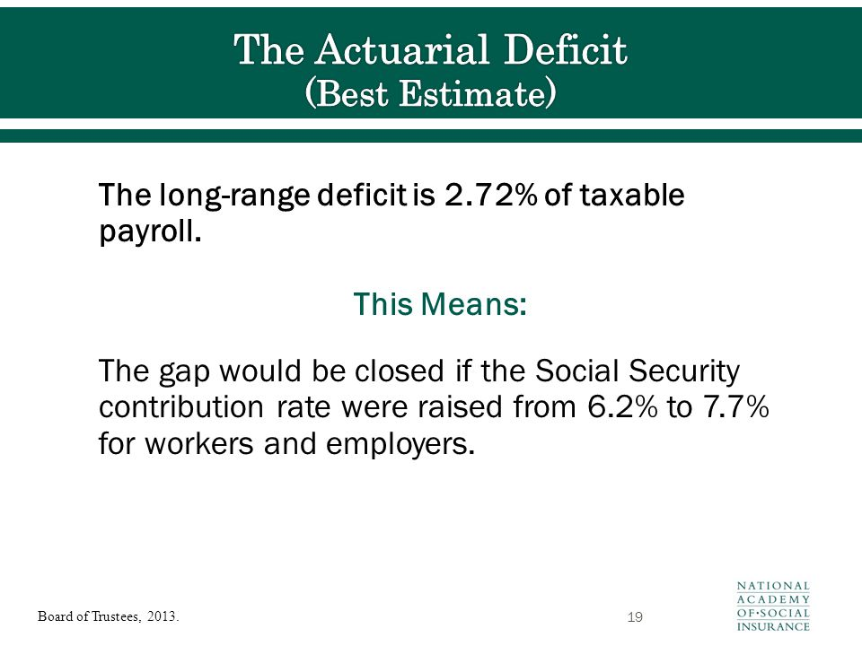 The long-range deficit is 2.72% of taxable payroll. This Means: The gap would be closed if the Social Security contribution rate were raised from 6.2%