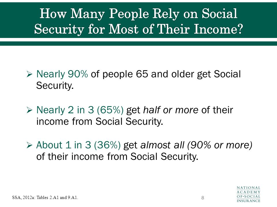  Nearly 90% of people 65 and older get Social Security.  Nearly 2 in 3 (65%) get half or more of their income from Social Security.  About 1 in 3 (