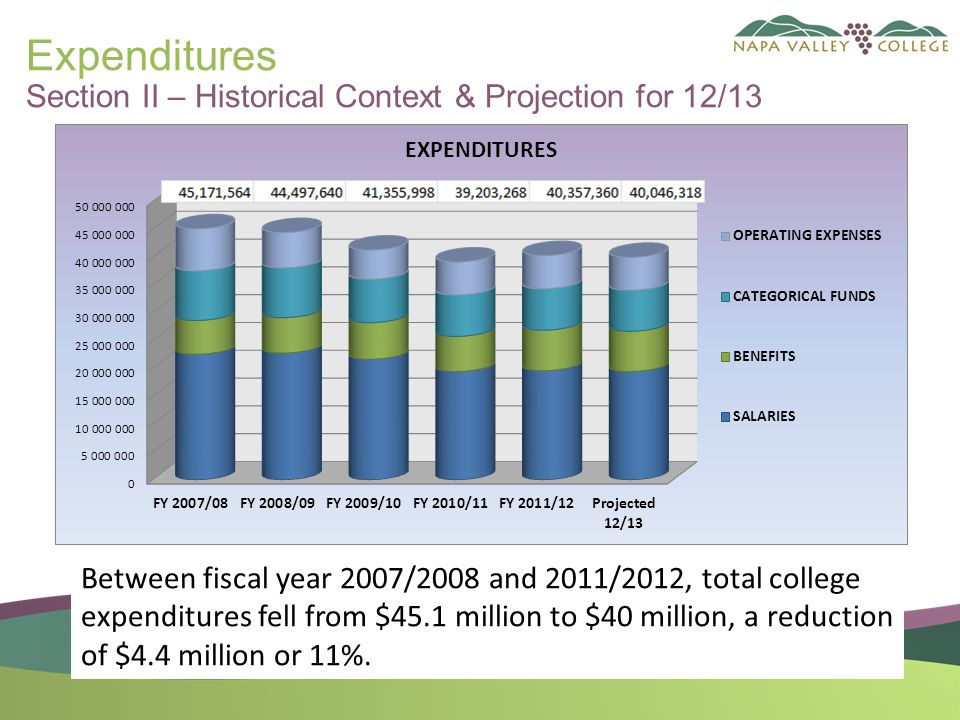 Expenditures Section II – Historical Context & Projection for 12/13 Between fiscal year 2007/2008 and 2011/2012, total college expenditures fell from $45.1 million to $40 million, a reduction of $4.4 million or 11%.