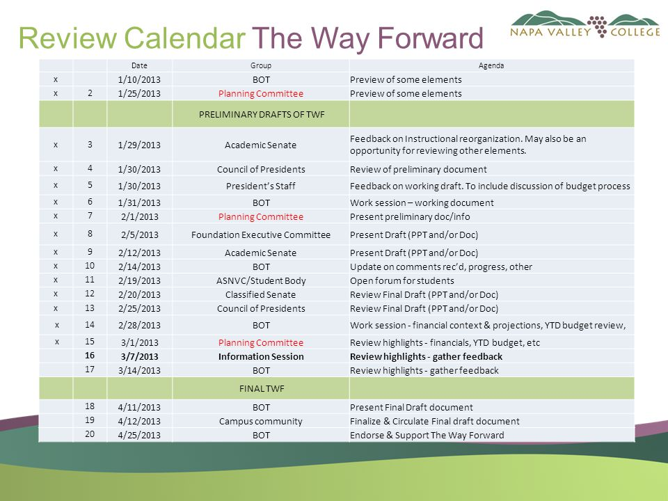 Objectives of The Way Forward Presentations