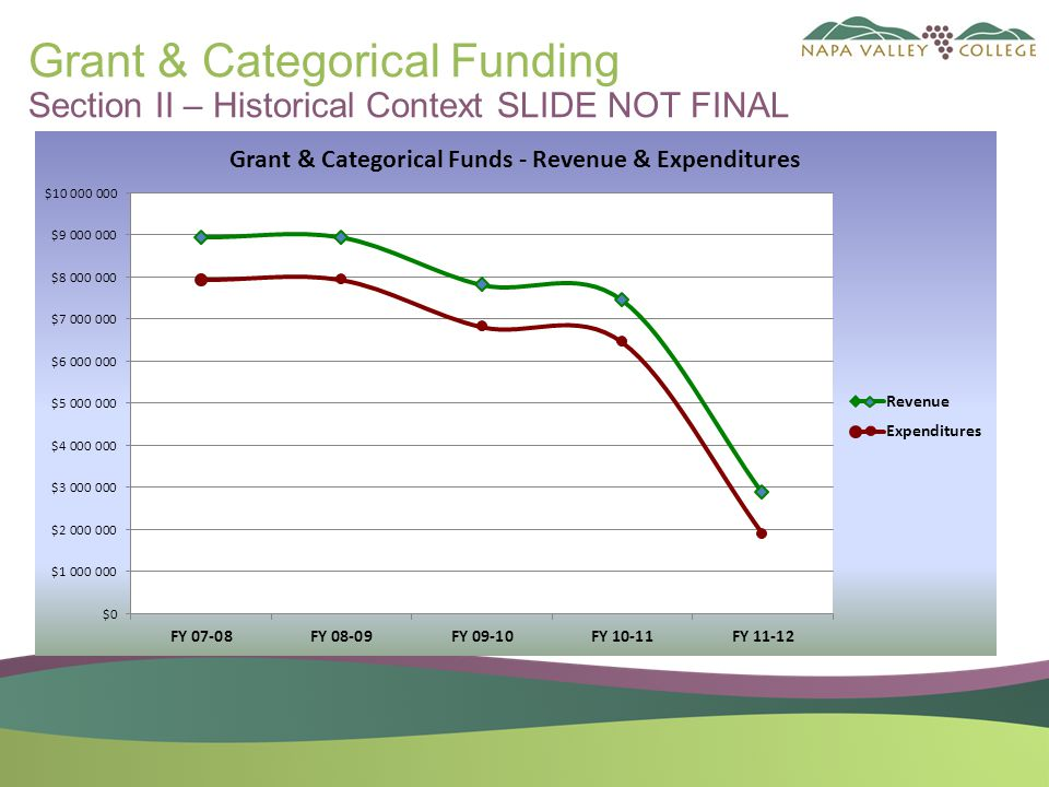 Grant & Categorical Funding Section II – Historical Context SLIDE NOT FINAL