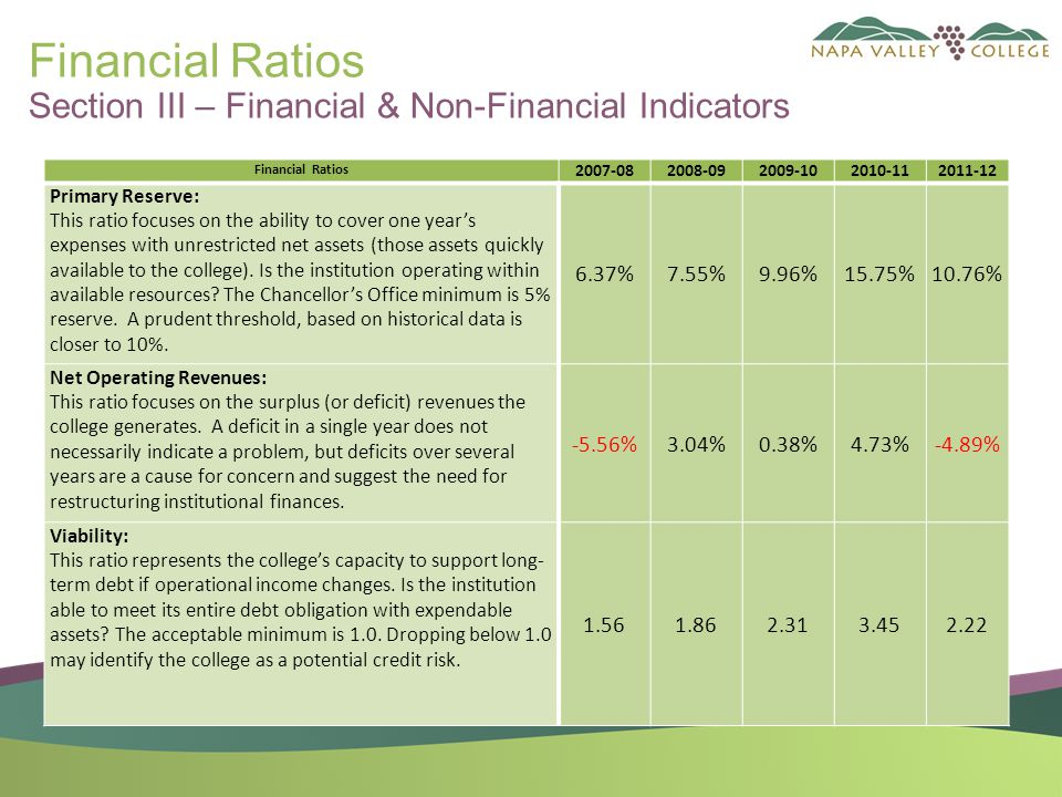 Financial Ratios Section III – Financial & Non-Financial Indicators Financial Ratios 2007-082008-092009-102010-112011-12 Primary Reserve: This ratio focuses on the ability to cover one year's expenses with unrestricted net assets (those assets quickly available to the college).
