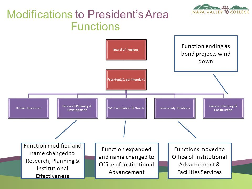 Modifications to President's Area Functions Function ending as bond projects wind down Function modified and name changed to Research, Planning & Institutional Effectiveness Function expanded and name changed to Office of Institutional Advancement Functions moved to Office of Institutional Advancement & Facilities Services