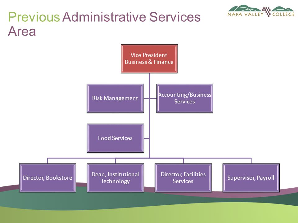 Previous Administrative Services Area