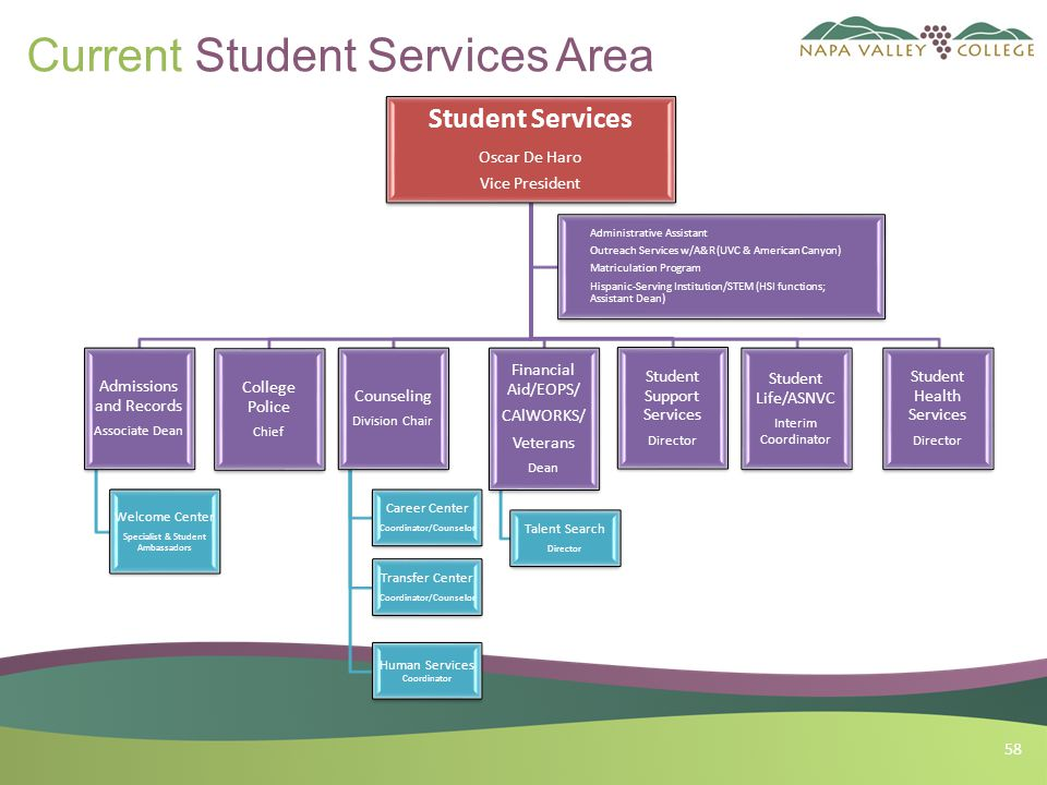 58 Current Student Services Area